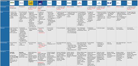 Marktübersicht betriebliche Krankenversicherung Anbieter